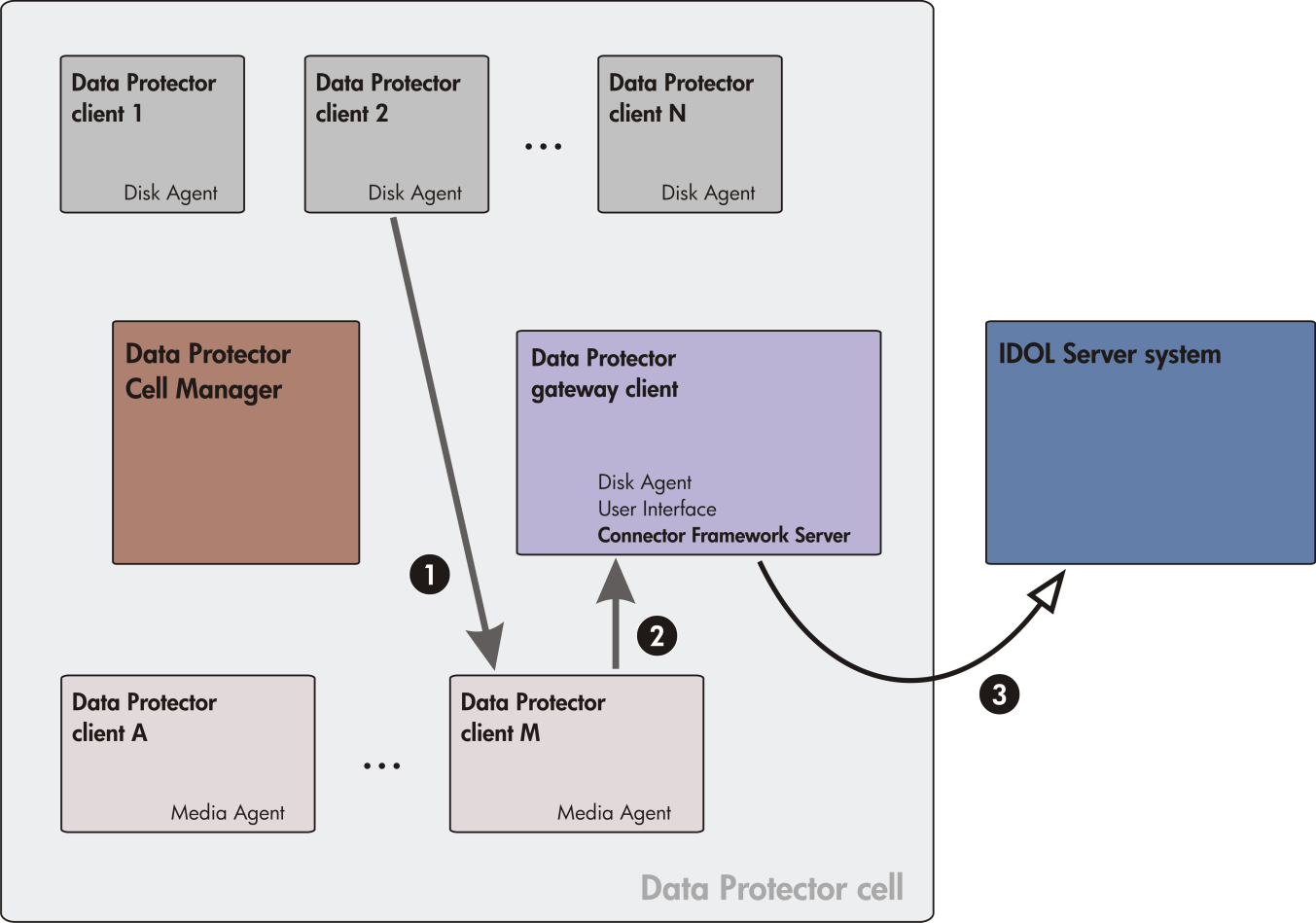 Figure 1: Example of the infrastructure hosting the Data Protector IDOL Server integration Legend: 1 backup data flow, 2 restore data flow, 3 indexing data flow.