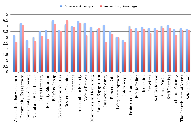 Figure 4 - Standard deviations and Welsh schools compared to overall data set In exploring the data set further, we can decompose the data to look at differences between primary and secondary schools.