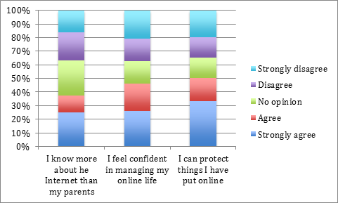 Figure 17 explores online behaviours, which relate to upsetting content or conduct.