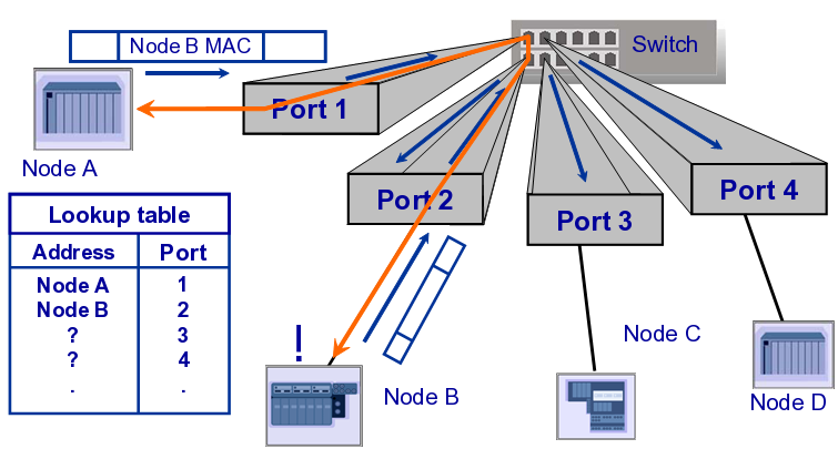 Learning MAC Addresses Switch knows which device is on which port and hence directs traffic/data to where is