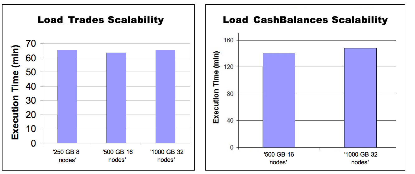 13 Performance Results The benchmark included scalability and speedup performance tests using the Load_Trades and Load_CashBalances jobs on the 64-Core IBM P6 595 AIX server.