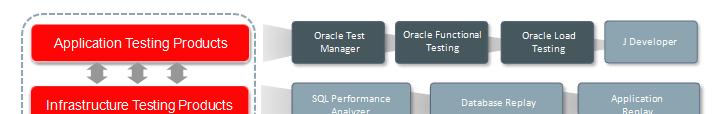 Oracle Application Quaility Management Application Testing Products Application Testing Suite Oracle Test Manager Oracle Functional Testing Oracle Load Testing J Developer Infrastructure Testing