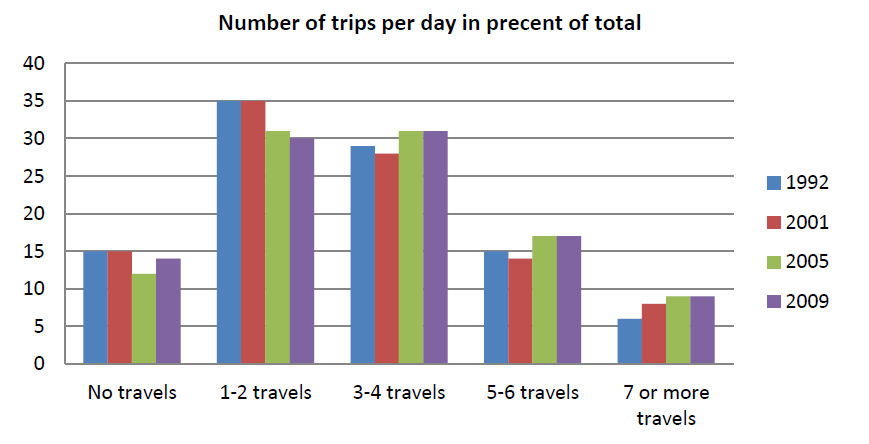 et al. 2011).That average trip has an average speed of 29.5 km/hour. An average person older than 13 year, travels 38.5 km per day which makes the total duration of traveling per day 76 minutes.
