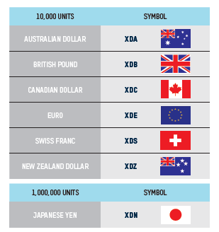 CONTRACT SPECIFICATIONS EXAMPLE Currencies Available: Size: Option is on 10,000 units of foreign currency (1,000,000 for XDN) Trading Symbol: XDE Exercise Style: European