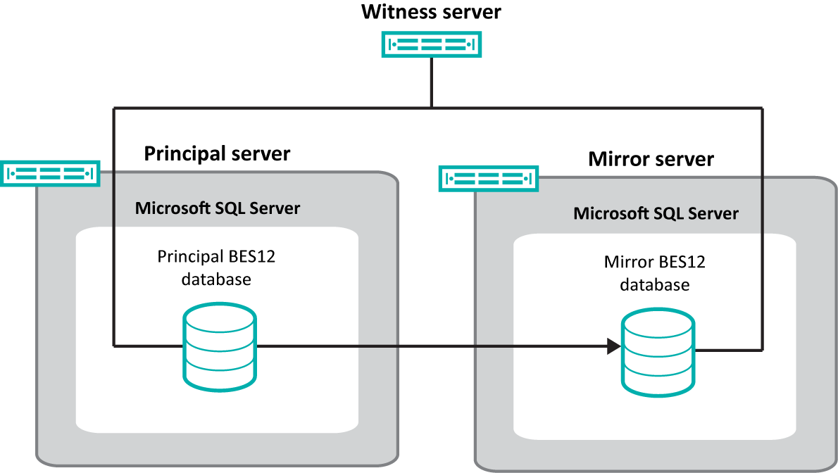 Configuring database high availability using database mirroring Configuring database high availability using database mirroring 13 You can use database mirroring to provide high availability for the