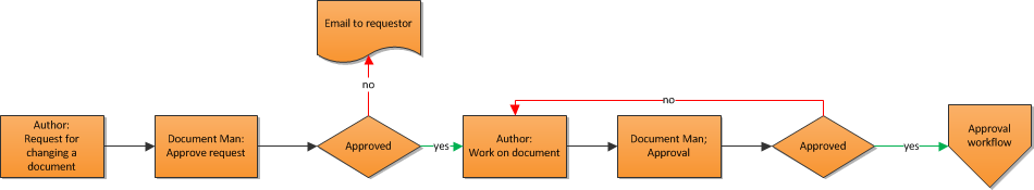 Change document Author requests change to the