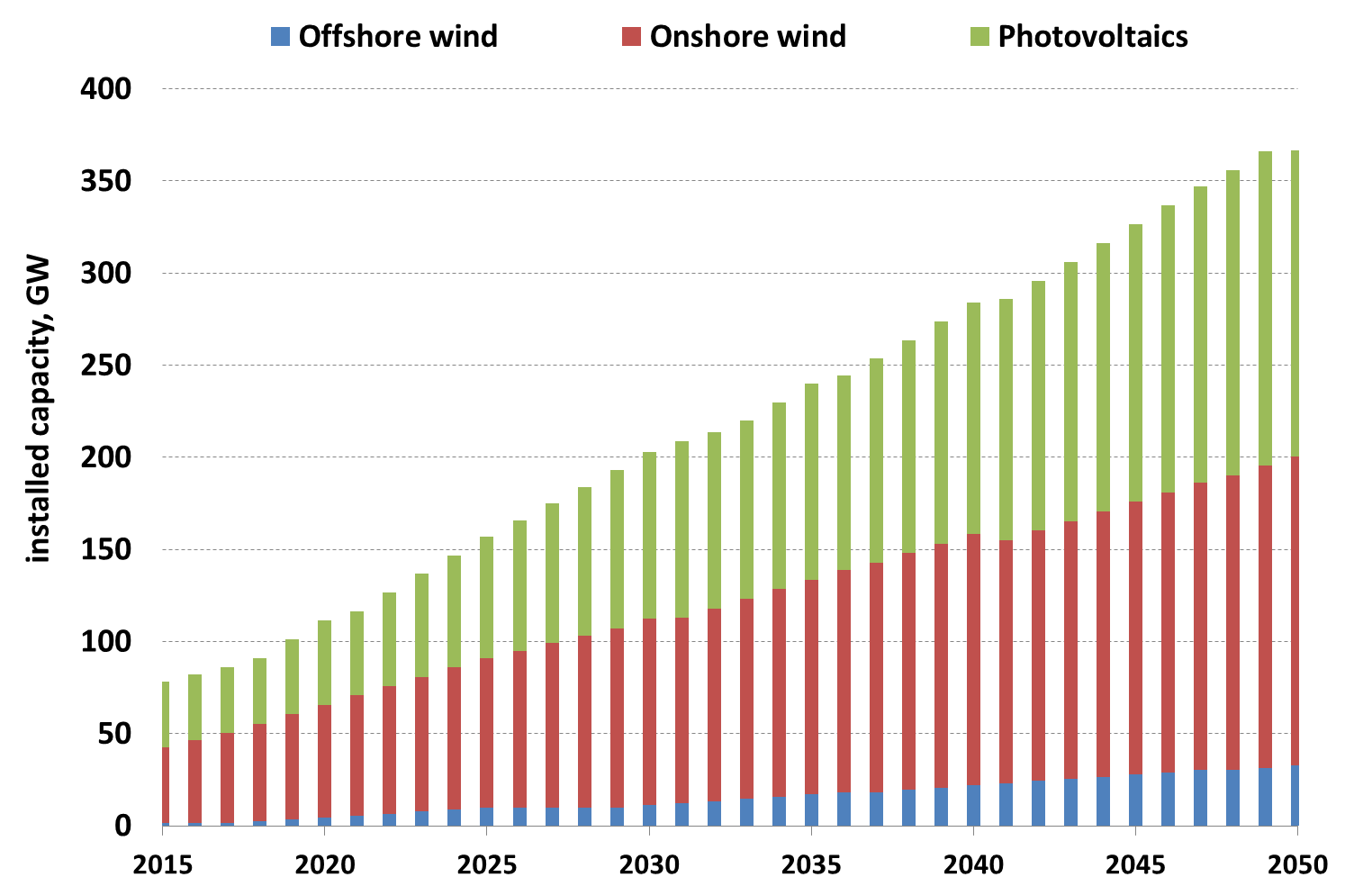 Fluctuating renewable energies: solar, wind Installed capacity in 2050 Offshore