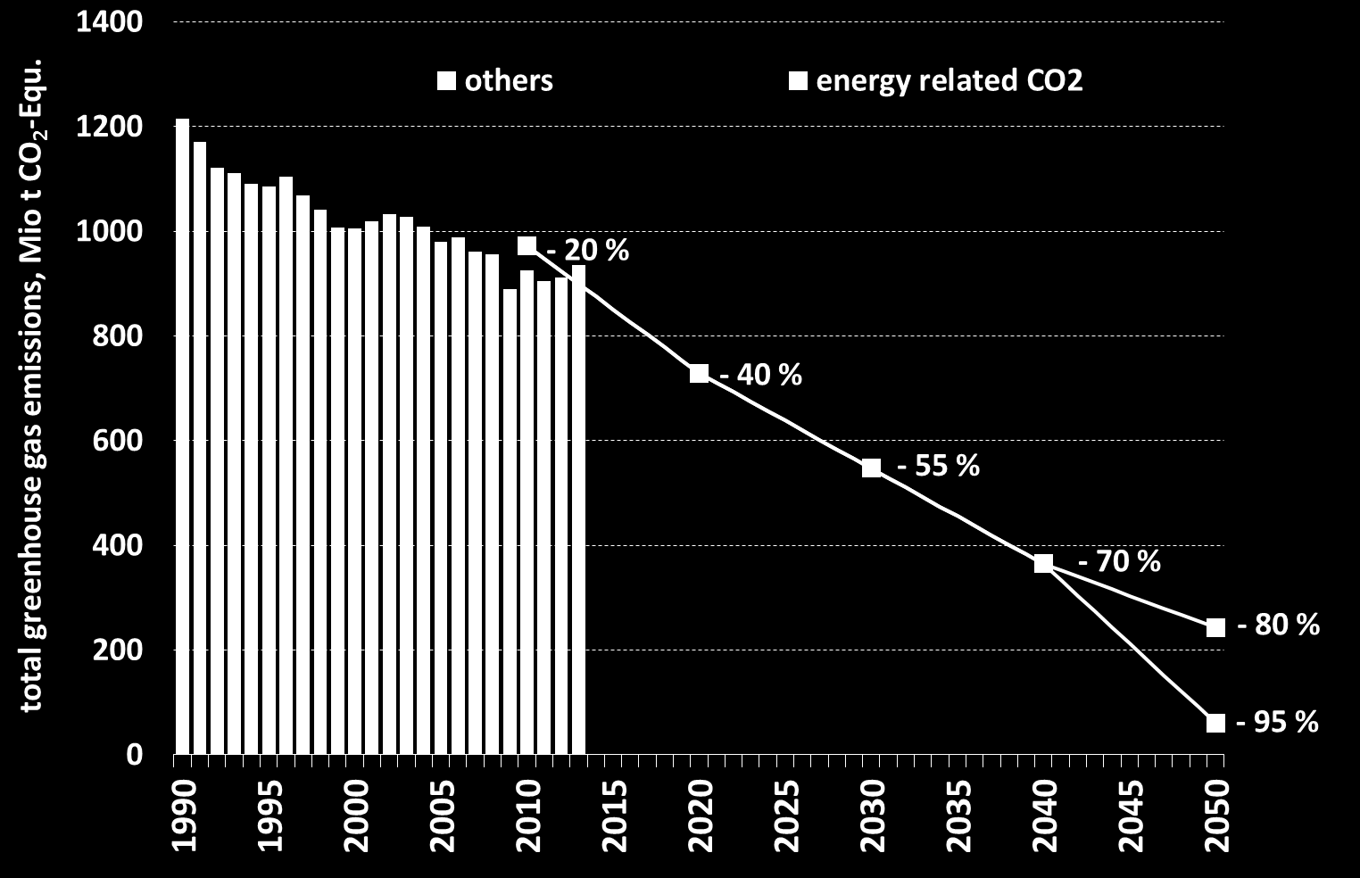Development of German GHG emissions