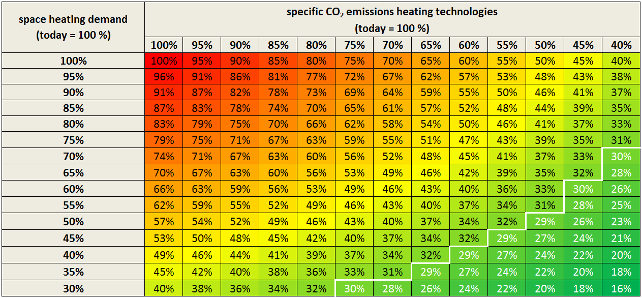 Reduction of CO 2 emissions in the heat sector 2030 targets Target region Average value of specific CO