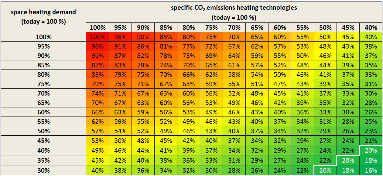 Reduction of CO 2 emissions in the heat sector 2050 target: