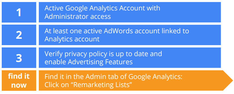 Requirements for using Analytics