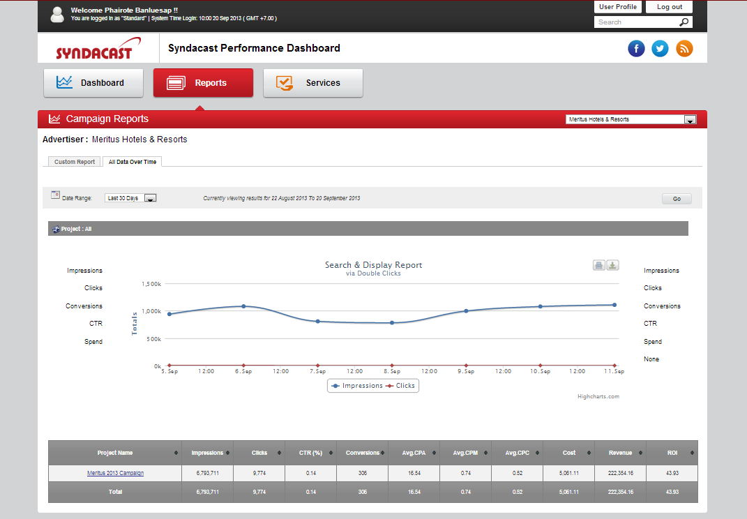 AdBoost Performance Dashboard The AdBoost Dashboard provides you access to almost real-time campaign performance data.