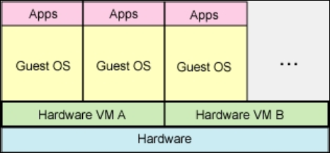 Emulation What is Virtualization Virtual machine simulates the entire hardware. Unmodified guests in different hardware architecture runs inside a VM.