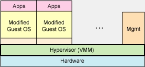 Paravirtualization Hypervisor exports a modified version of the host. Exported VM is of the same architecture as the host.