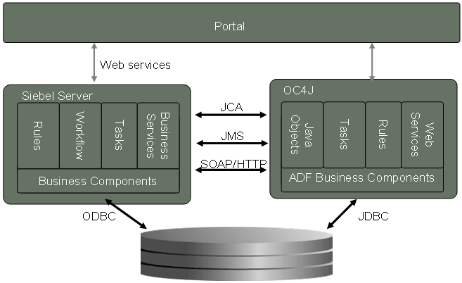 Common Portal Delivering project Orion with Oracle Portal Presentation Tier Oracle FMW 10