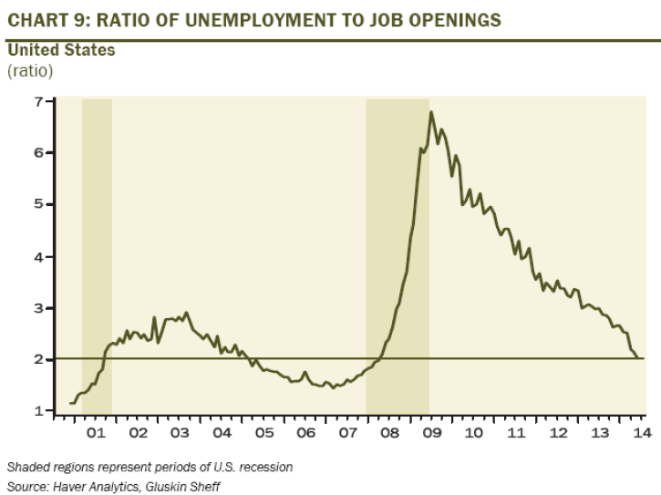 Labour market: Many jobs open but few qualified applicants U.S.
