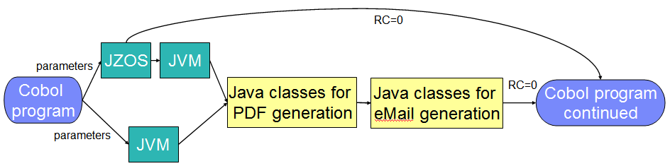 Java on z/os  Agenda  Java runtime environments on z/os