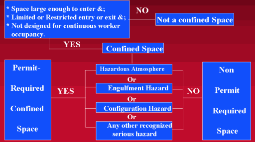 Confined Space Safety Part I Entry Hazards and Controls - PDF