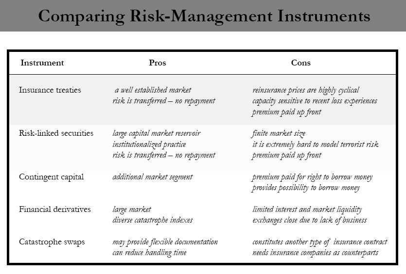 Capital Market Instruments for Catastrophe Risk Financing - PDF