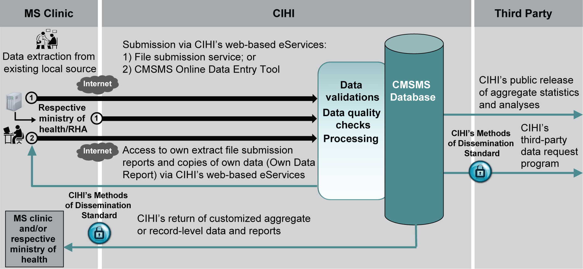 Figure 1 illustrates the high-level data flow for the CMSMS. Data that has been extracted from existing data provider data sources is submitted to CIHI using two methods: 1.