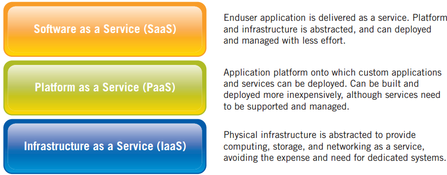 SERVICE MODELS Once a cloud is established, how its cloud computing services