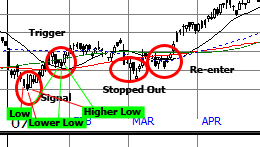 Our initial stop is set just below the lower low of the trigger signal, hence the stop out in the beginning of March.