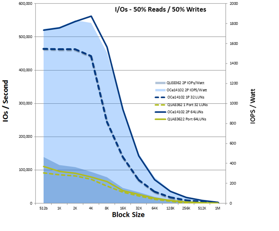 Comparing Emulex & QLogic Power Efficiency Emulex OCe14102 vs QLogic QLE8362 Power Efficiency with Linux The following chart compares the power efficiency (IOPS/Watt) of the Emulex OCe14102 iscsi and