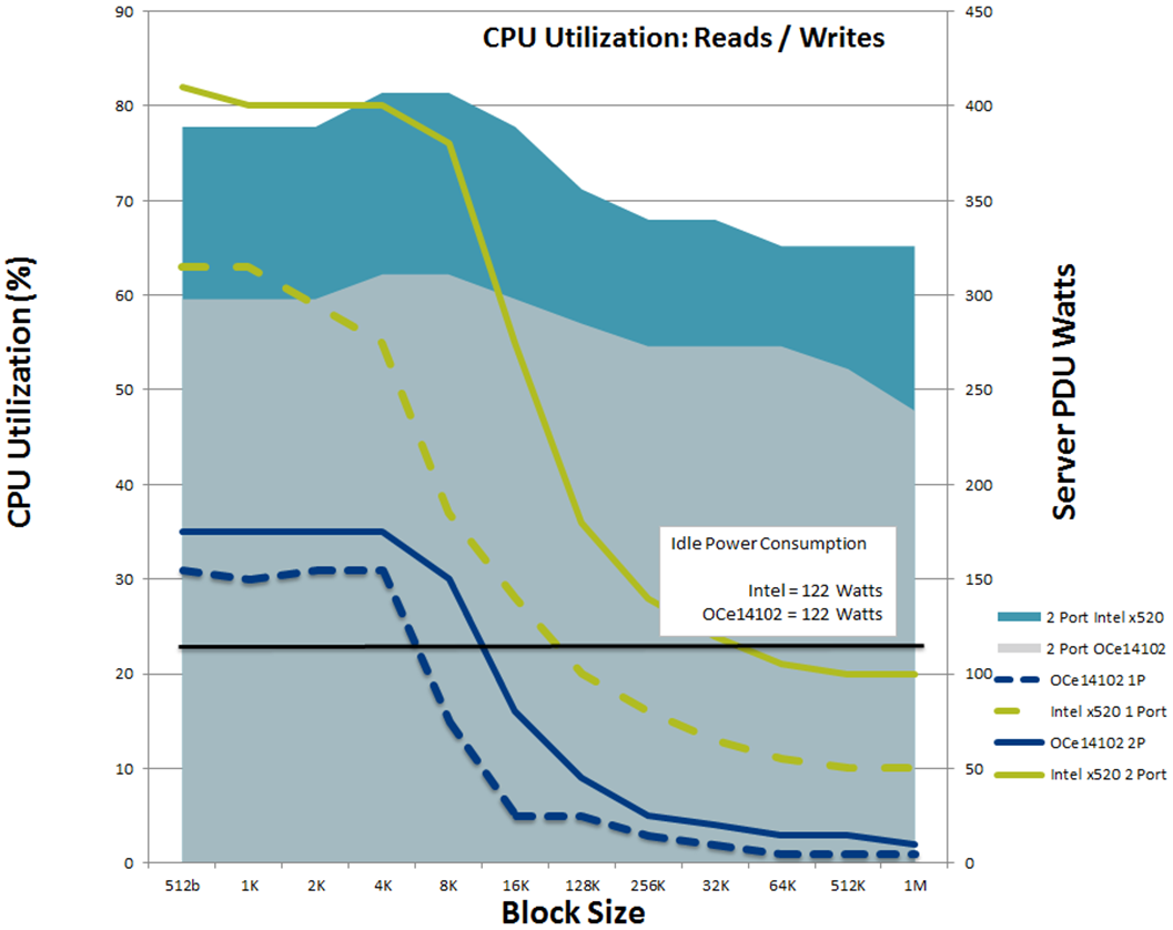 Comparing Emulex & Intel Power Savings Emulex OCe14102 vs Intel x520 CPU Utilization with Linux The following chart compares the CPU utilization (%) and power consumption (Watts) of the Emulex