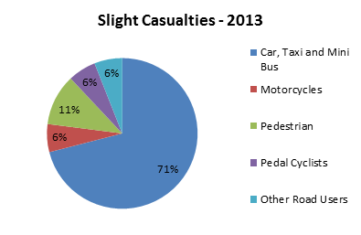 6 Percentage of road users KSI & Slight Casualties 2013 What we want to achieve?