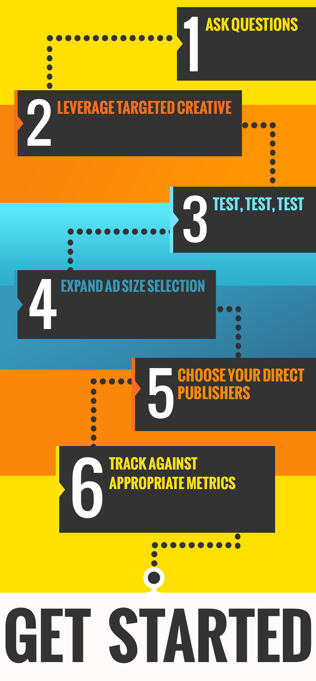 AdReady has created a simple six-step process that