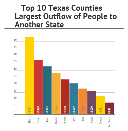 Texas Of the top 10 Texas counties with the largest number of leaving Texas (outflow of to another state): Three are in the Dallas-Fort Worth area (No. 2 Dallas, No. 4 Tarrant, No. 8 Collin, No.