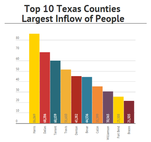 Texas Of the top 10 Texas counties with the highest gains in out-of-county residents (inflow of ): Four are in the Dallas-Fort Worth area (No. 2 Dallas, No. 3 Tarrant, No. 5 Denton, No.