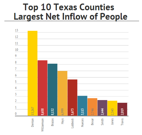Texas Of the top 10 Texas counties with the largest net gains in out-of-county residents (net inflow of ): Three are in the Central Texas Austin/San Marcos/Round Rock area (No. 2 Williamson, No.