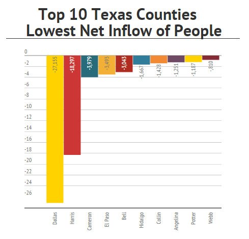 Texas Of the top 10 Texas counties with the largest net losses in residents moving out of the county (net outflow of ): One is in the Brownsville / South Two are in the Dallas-Fort Worth area (No.