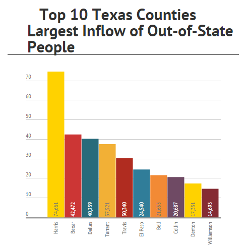 Texas Of the top 10 Texas counties with the largest gain in out-of-state residents (inflow of out-ofstate residents): Four are in the Dallas-Fort Worth area (No. 3 Dallas, No. 4 Tarrant, No.