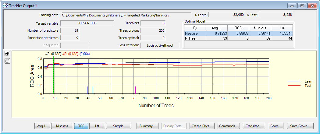 TreeNet Output Window The Output window shows a graph of the number of trees in the ensemble with its corresponding