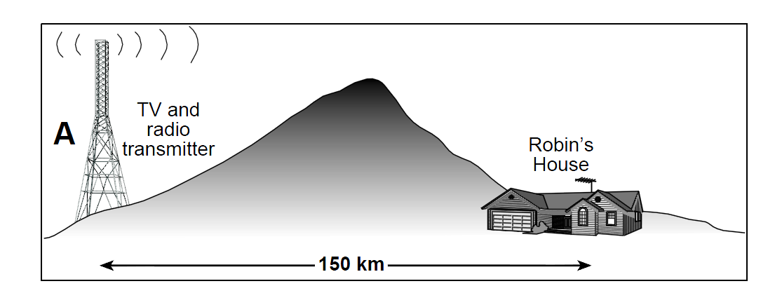 2004(1): ELECTROMAGNETIC RADIATION The diagram (not to scale) shows a radio transmitter (A) situated on the opposite side of a hill from a small town.