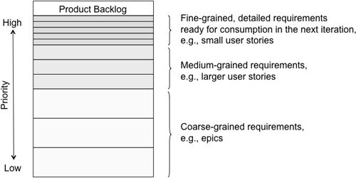 Product Backlog The Product Backlog answers