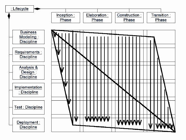 RUP RUP lifecycle is serial in the large and iterative in the small When all of the sides of the parallelogram