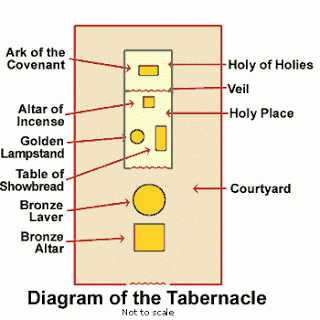 The candlestick provided light for the Holy Place. It is a symbol of God's Word. The altar of incense was the place where incense was burned.