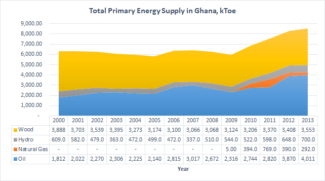 Ghana Basic Data (Energy) TPES