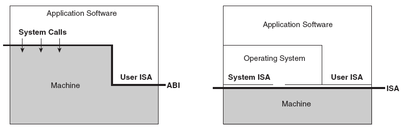 Basic Definitions Application Binary Interface Instruction Set Architecture (ISA) interface Process Virtual Machine: Process VM can support the execution of a process developed for a different OS and