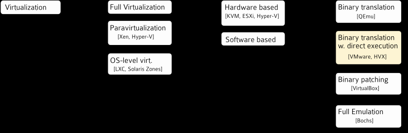 Another taxonomy The focus is on different system virtualization techniques