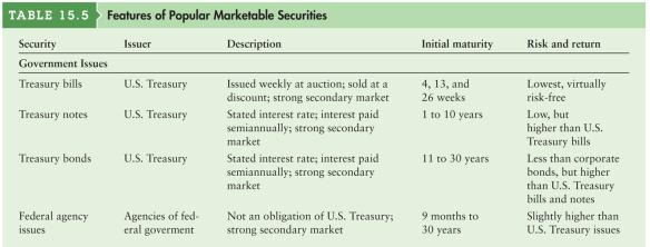 Marketable securities are short-term, interest earning, money market instruments that can