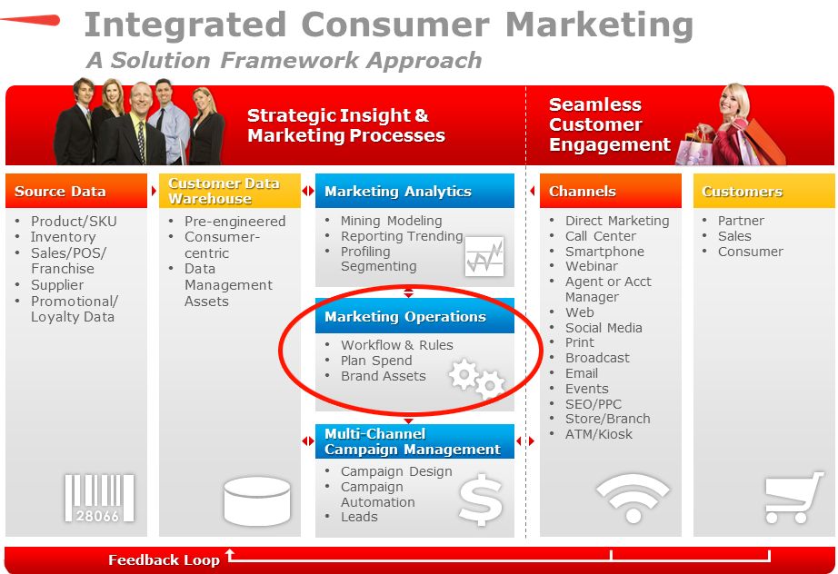 MARKETING OPERATIONS IS A KEY PILLAR WITHIN THE IMM FRAMEWORK. 1.