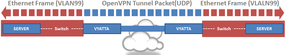 Layer2 Bridging Configuration set interfaces bridge br0 set interfaces ethernet eth1 bridge-group bridge br0 set interfaces openvpn vtun0 bridge-group bridge br0 set interfaces openvpn vtun0 mode
