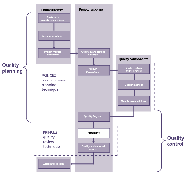 1 what is prince2 projects in a controlled environment for Prince2 terms of reference template