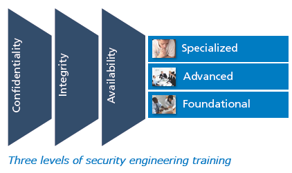 Security Training & Advocacy Curriculum development is important to keep the
