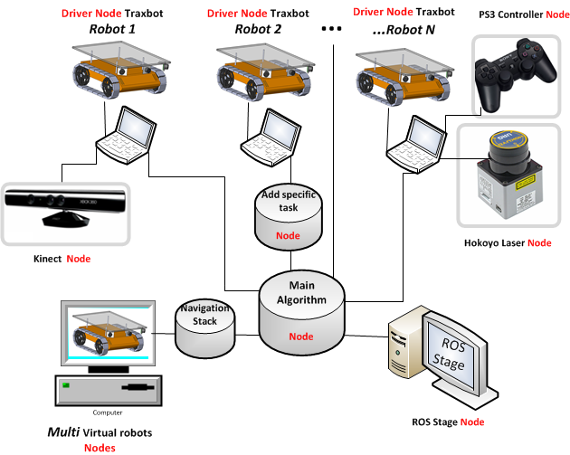 ROSint - Integration of a mobile robot in ROS architecture - PDF