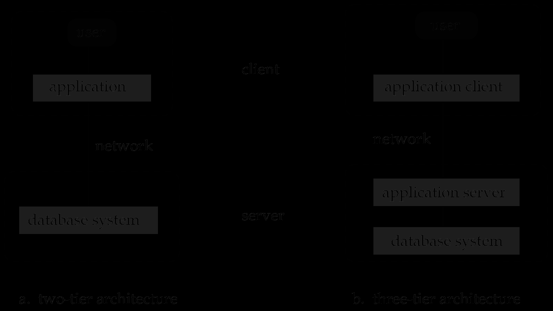 Overall System Structure 1.23 Application Architectures Two-tier architecture: E.g.
